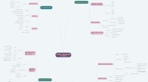 Mind Map: PlayBook - Metodologias inovadoras