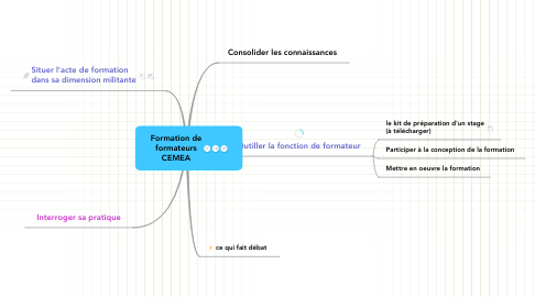 Mind Map: Formation de formateurs CEMEA