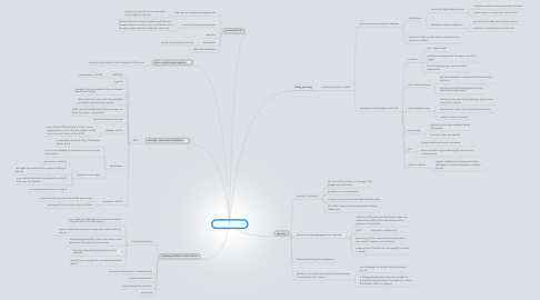 Mind Map: Issues On Sex