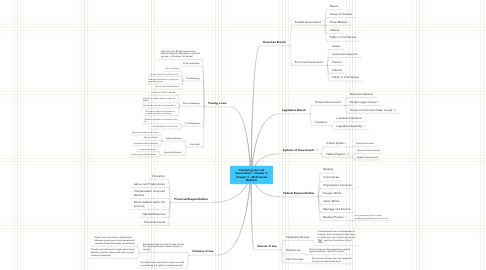 Mind Map: Classifying Law and Government - Chapter 2, Chapter 3 - Mohammad Mahfooz