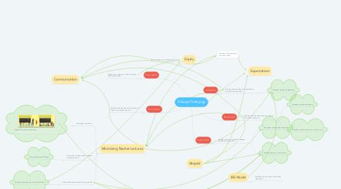 Mind Map: Dialogic Pedagogy