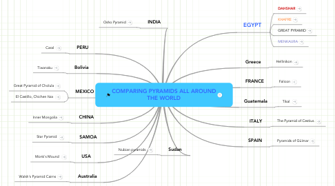 Mind Map: COMPARING PYRAMIDS ALL AROUND THE WORLD