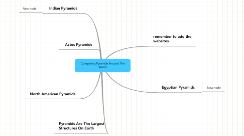 Mind Map: Comparing Pyramids Around The World