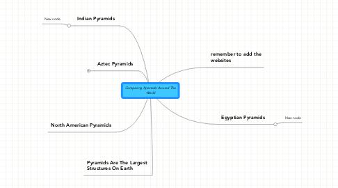 Mind Map: Comparing Pyramids Around TheWorld