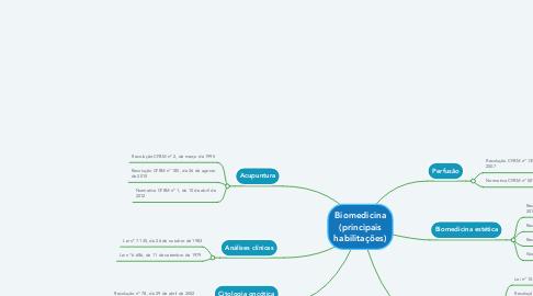 Mind Map: Biomedicina (principais habilitações)