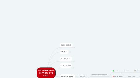 Mind Map: TREINAMENTO IMPACTUS