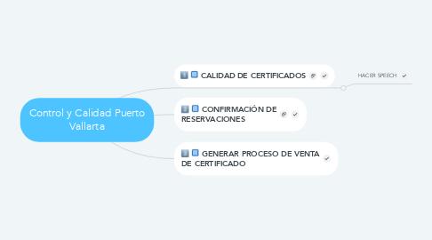 Mind Map: Control y Calidad Puerto Vallarta