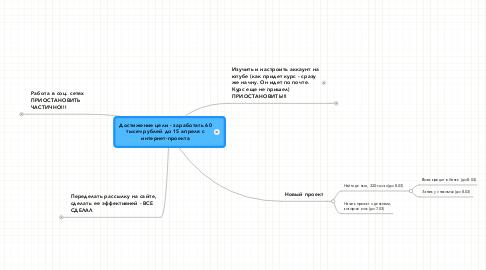 Mind Map: Достижение цели - заработать 60 тысяч рублей до 15 апреля с интернет-проекта