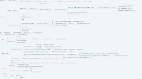 Mind Map: 【みゆき】価値観マップ 途中