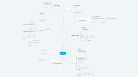 Mind Map: PHCD