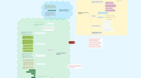 Mind Map: LE BAIL