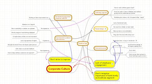 Mind Map: Identified Gaps