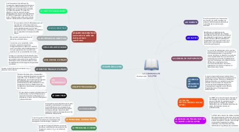 Mind Map: LA COMMUNAUTE EDUCATIVE