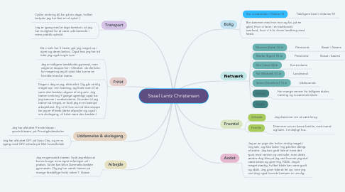 Mind Map: Sissel Lentz Christensen