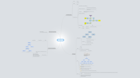 Mind Map: Browser inside