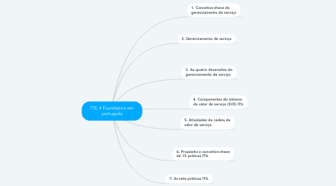 Mind Map: ITIL 4 Foundation em português