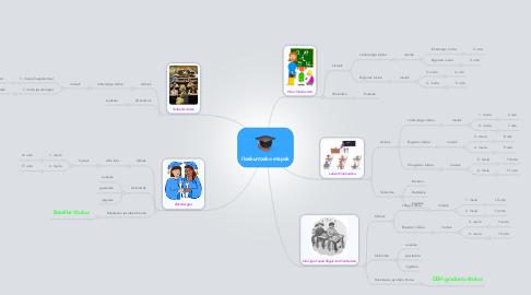 Mind Map: Ikaskuntzako etapak