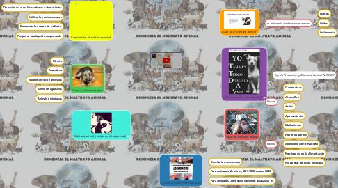 Mind Map: MALTRATO ANIMAL