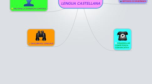 Mind Map: DIDACTICA DE LA LENGUA CASTELLANA