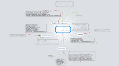 Mind Map: Applying Theoretical Perspective to Curriculum Content in Language development.