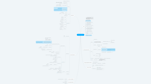 Mind Map: AK Nachhaltigkeit