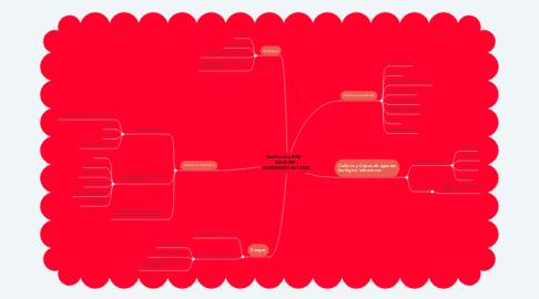 Mind Map: Clasificación RPBI     NOM-087- SEMARNAT-SSA1-2002
