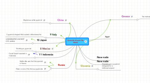 Mind Map: Pyramids Around TheWorld