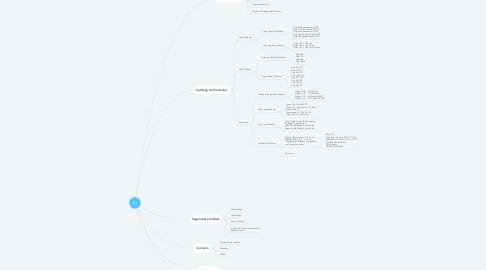 Mind Map: JG