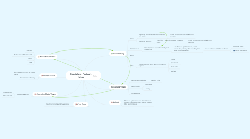 Mind Map: Specialism - Factual -  Ideas
