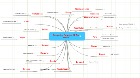 Mind Map: Comparing Pyramids All The World