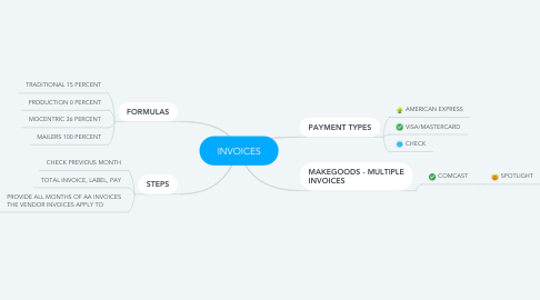 Mind Map: INVOICES