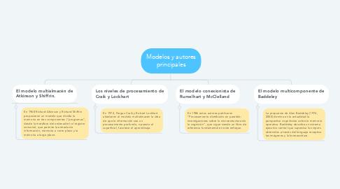 Mind Map: Modelos y autores principales