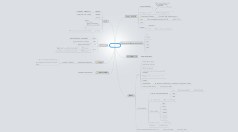 Mind Map: jQuery