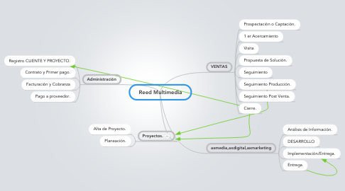 Mind Map: Reed Multimedia