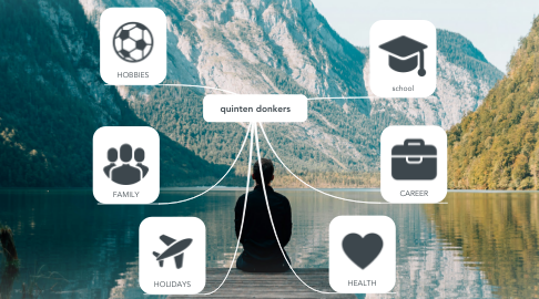 Mind Map: quinten donkers