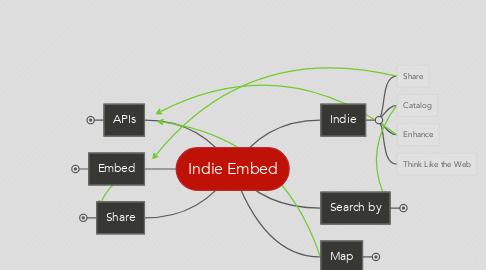 Mind Map: Indie Embed
