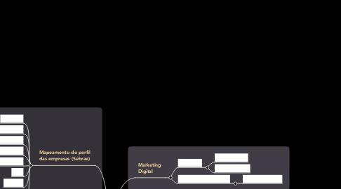 Mind Map: PRÁTICAS EMPREENDEDORAS