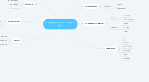 Mind Map: E-commerce Loja virtual de Tênis