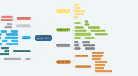 Mind Map: Administracion global, comparada y de calidad