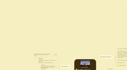 Mind Map: NORDILUX FY'15 businessplan