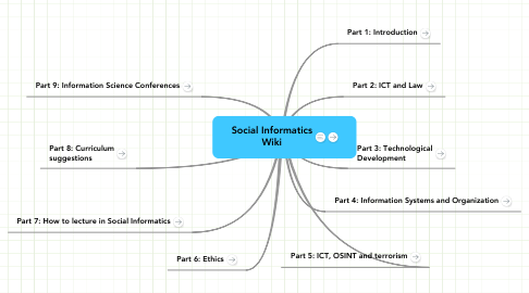 Mind Map: Social Informatics Wiki