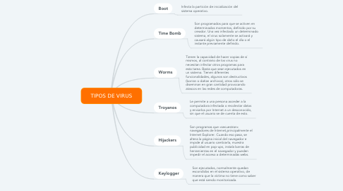 Mind Map: TIPOS DE VIRUS