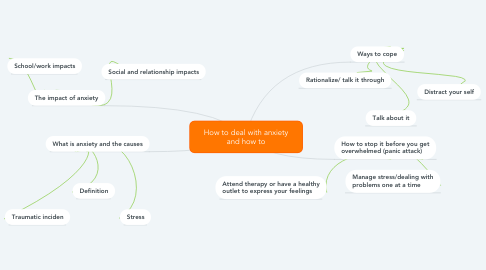 Mind Map: How to deal with anxiety and how to