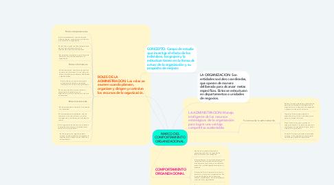 Mind Map: MARCO DEL COMPORTAMIENTO ORGANIZACIONAL.