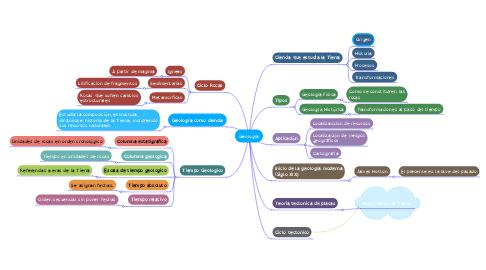 Mind Map: Geología