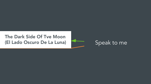 Mind Map: Speak to me