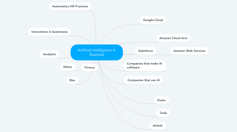 Mind Map: Artificial Intelligence In Business