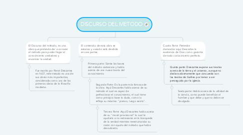Mind Map: DISCURSO DEL METODO