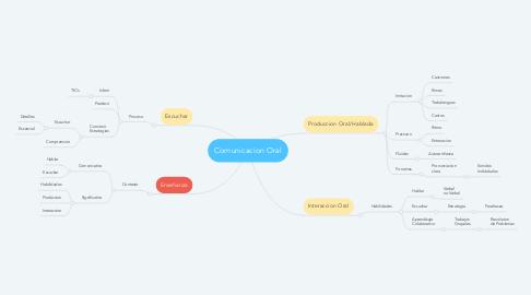 Mind Map: Comunicacion Oral