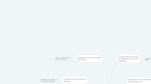 Mind Map: La Ergonomía